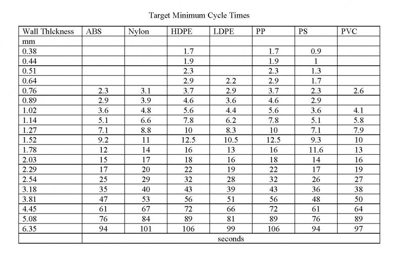 target minimum cycle time